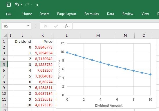 Excel chart of European Option Price dependence on Dividend Amount using Quantlib and Deriscope
