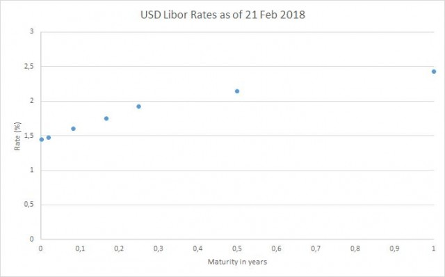 USD LIBOR rates graph