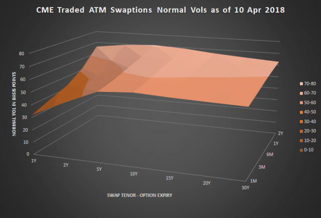 CME Swaption volatility surface