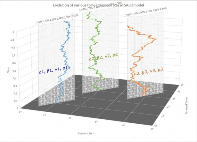 Forward swap rate evolution in SABR stochastic volatility model