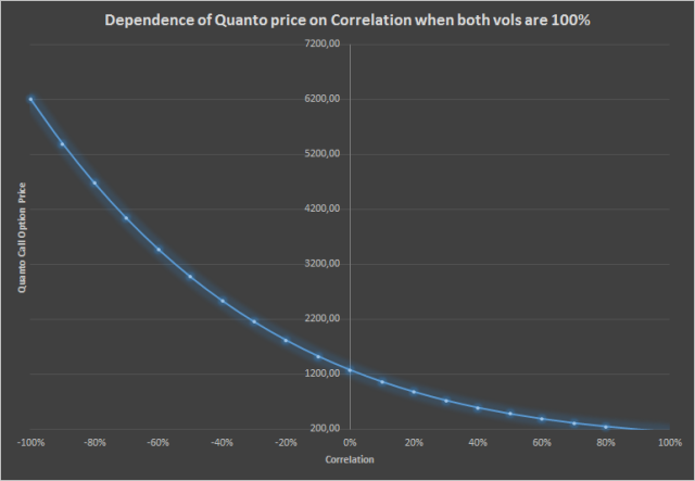 Quanto option price dependence on correlation when vols are high