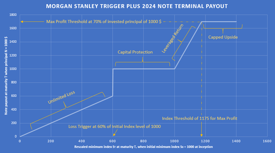 Pricing Structured Products in Excel: The Morgan Stanley Trigger