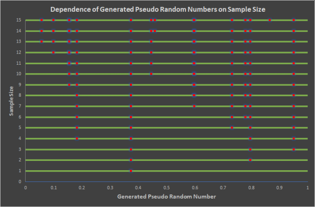 Pseudo random numbers in one dimension